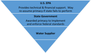 SDWA_federalism_graphic